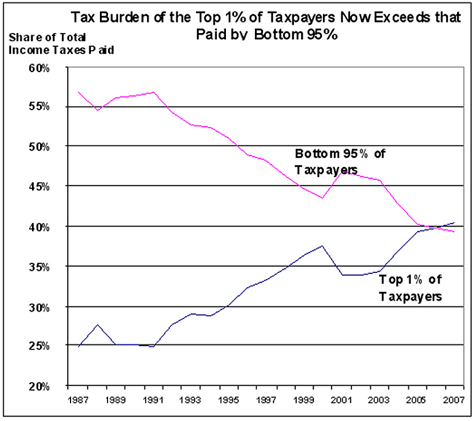 """""""Tax The Rich"""" Continued"""